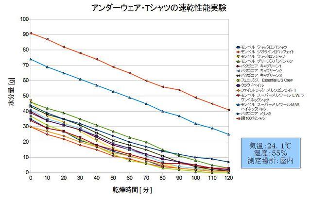 登山用アンダーウェア速乾性能評価結果グラフ1