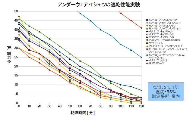 登山用アンダーウェア速乾性能評価結果グラフ2
