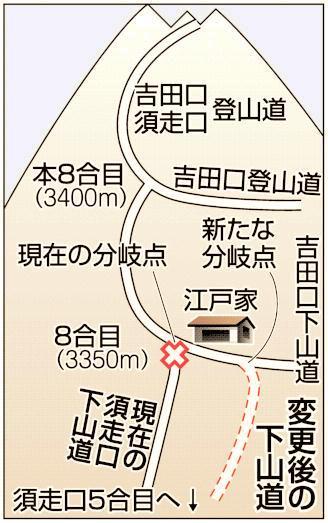 吉田ルートと須走ルートの下山道分岐点を変更