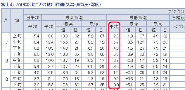 2018年度7・8・9月 富士山山頂の最高気温、最低気温