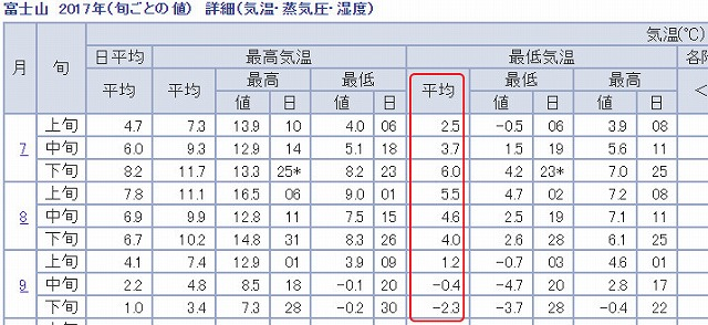 富士山 2017年(旬ごとの値) 詳細(気温・蒸気圧・湿度)