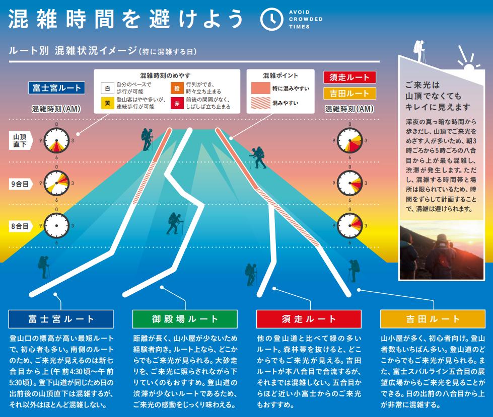 富士山のご来光時間帯の混雑