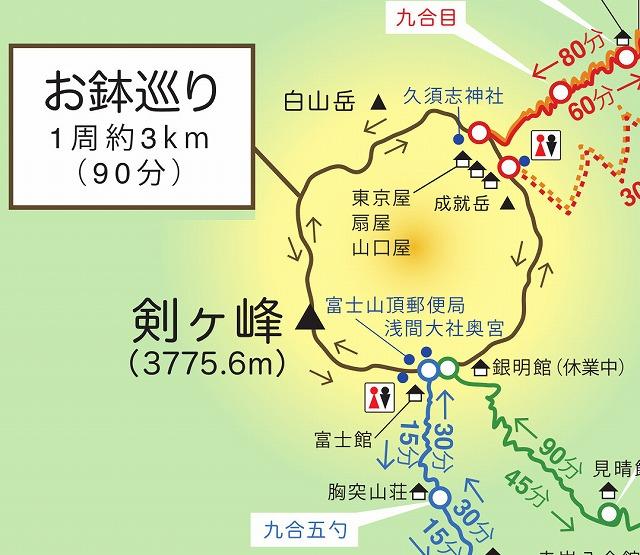 富士山山頂、お鉢めぐり、富士山頂周回線歩道