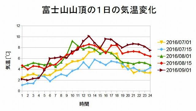 富士山頂の1日の気温変化